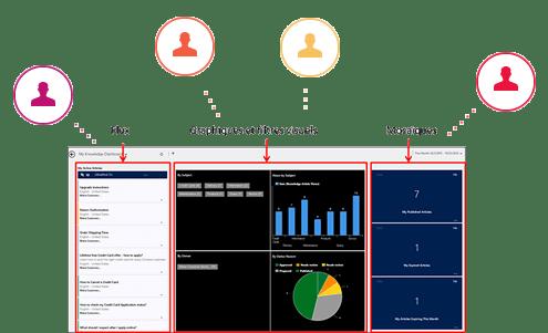 Les données de vos contacts dans EXANERGY CRM