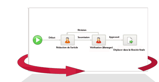 La gestion et l'optimisation de l'ensemble des processus métiers de l'entreprise