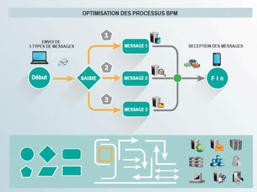 La gestion de processus métier avec le logiciel BPM K2