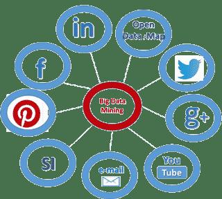 L'analyse des réseaux sociaux avec Microsoft Social Engagement 365